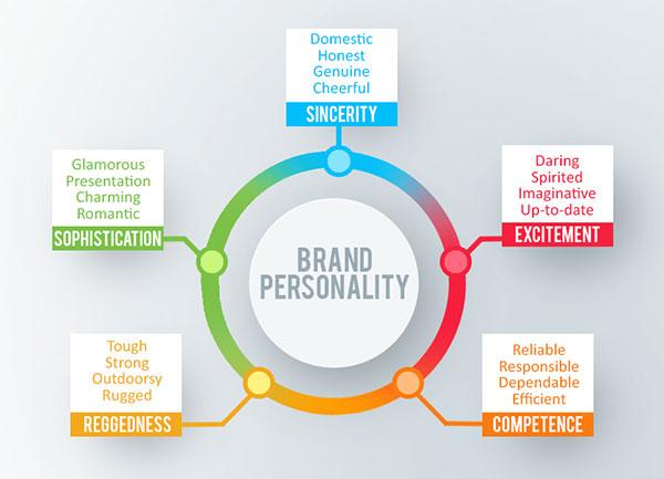 Brand Personality thể hiện tính chất hoạt động của doanh nghiệp