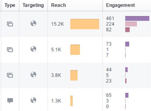 Chọn giờ vàng đăng bài là một cách tăng post engagement hiệu quả