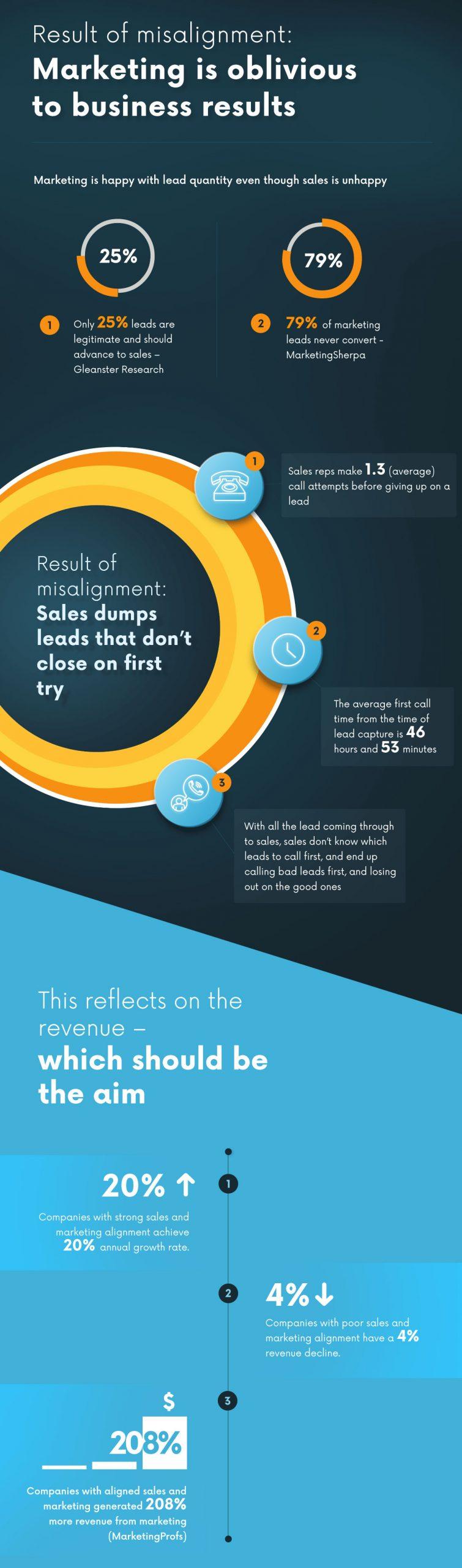 Tiếp thị bán hàng bằng Infographic - Ảnh minh họa Internet
